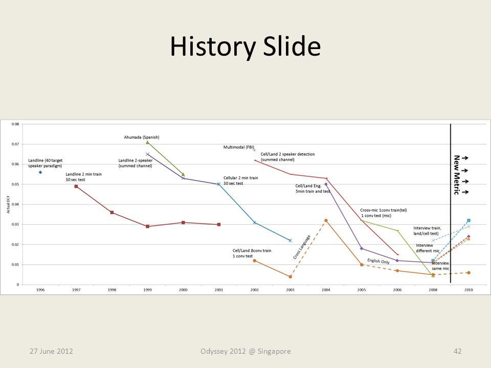 History Slide 27 June 2012Odyssey 2012 @ Singapore42