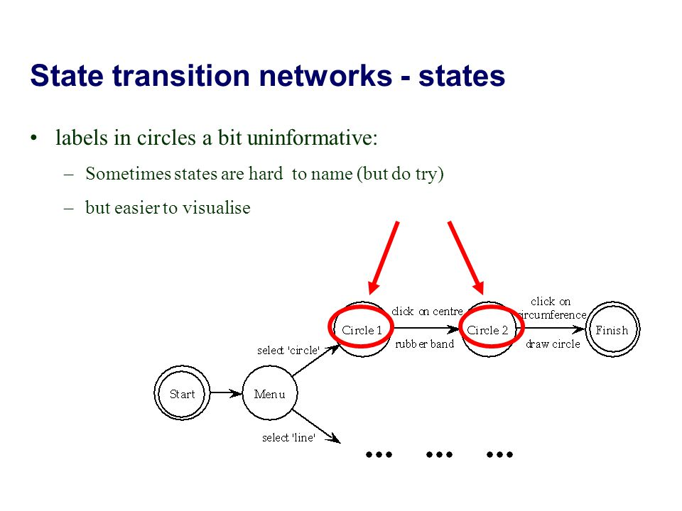 State transition networks - states labels in circles a bit uninformative: –Sometimes states are hard to name (but do try) –but easier to visualise