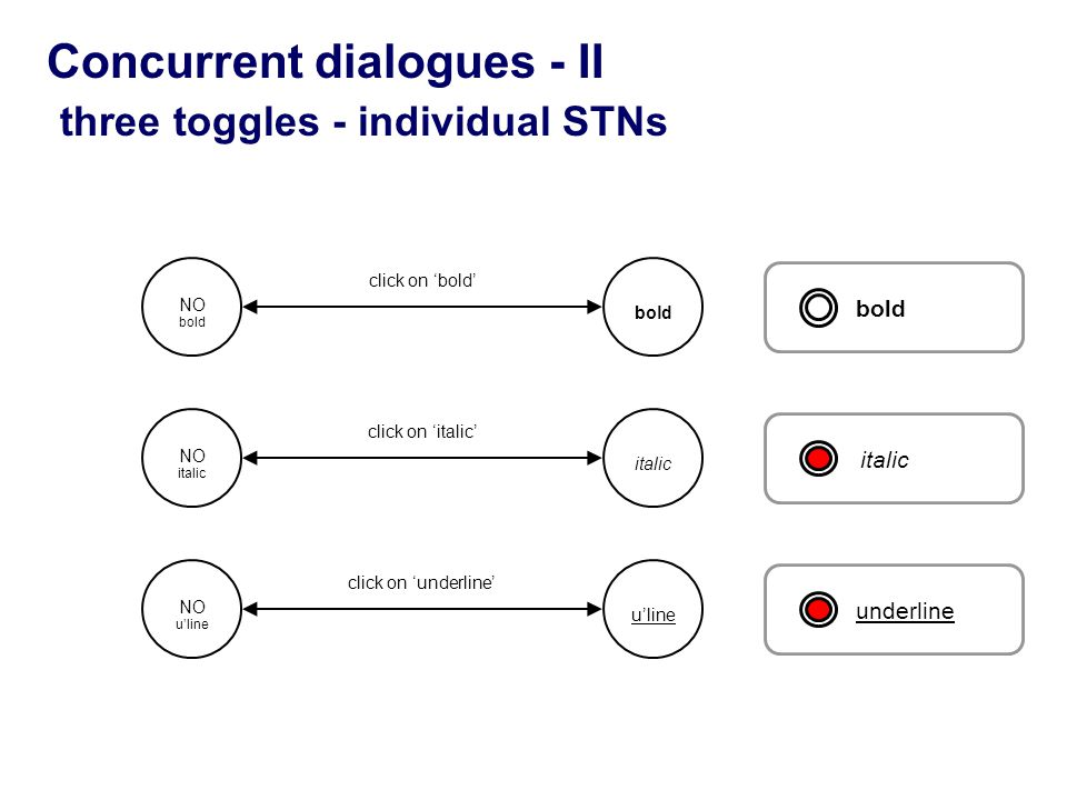 Concurrent dialogues - II three toggles - individual STNs bolditalicunderline NO bold click on 'bold' NO italic click on 'italic' NO u'line click on '
