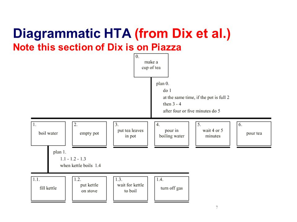 7 Diagrammatic HTA (from Dix et al.) Note this section of Dix is on Piazza