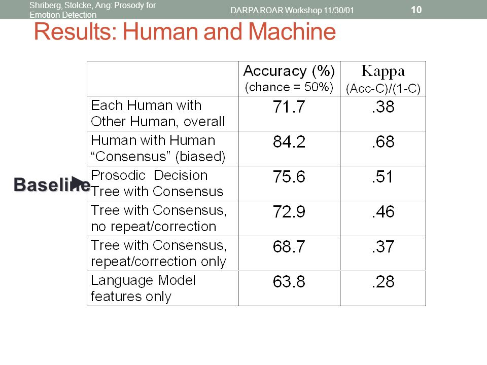 Shriberg, Stolcke, Ang: Prosody for Emotion Detection DARPA ROAR Workshop 11/30/01 10 Results: Human and Machine Baseline