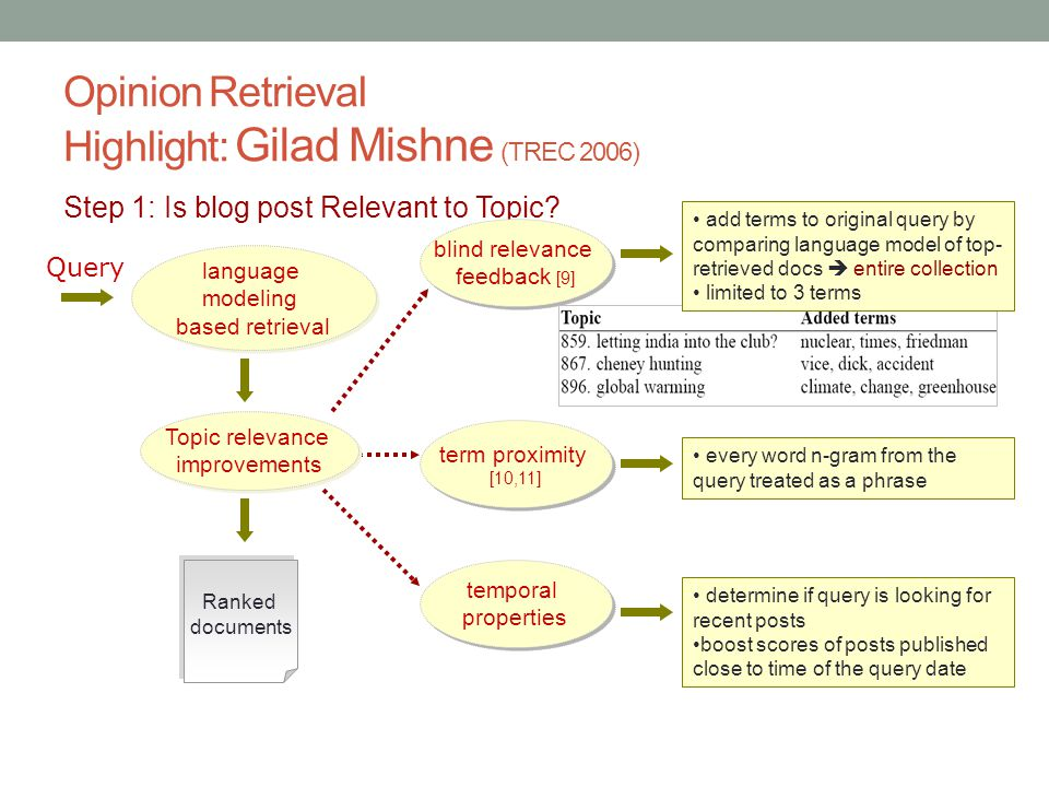 Opinion Retrieval Highlight: Gilad Mishne (TREC 2006) Step 1: Is blog post Relevant to Topic.