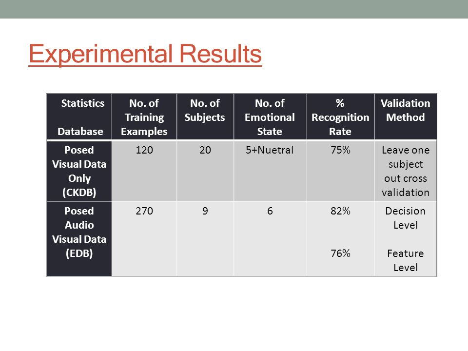 Experimental Results Statistics Database No. of Training Examples No.