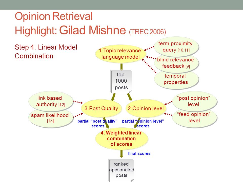temporal properties temporal properties Opinion Retrieval Highlight: Gilad Mishne (TREC 2006) Step 4: Linear Model Combination top 1000 posts 1.Topic relevance language model 1.Topic relevance language model blind relevance feedback [9] blind relevance feedback [9] term proximity query [10,11] 2.Opinion level 3.Post Quality feed opinion level post opinion level post opinion level spam likelihood [13] spam likelihood [13] link based authority [12] 4.