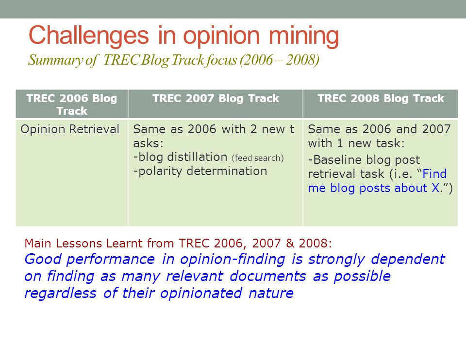 Challenges in opinion mining Summary of TREC Blog Track focus (2006 – 2008) TREC 2006 Blog Track TREC 2007 Blog TrackTREC 2008 Blog Track Opinion Retrieval Same as 2006 with 2 new t asks: -blog distillation (feed search) -polarity determination Same as 2006 and 2007 with 1 new task: -Baseline blog post retrieval task (i.e.