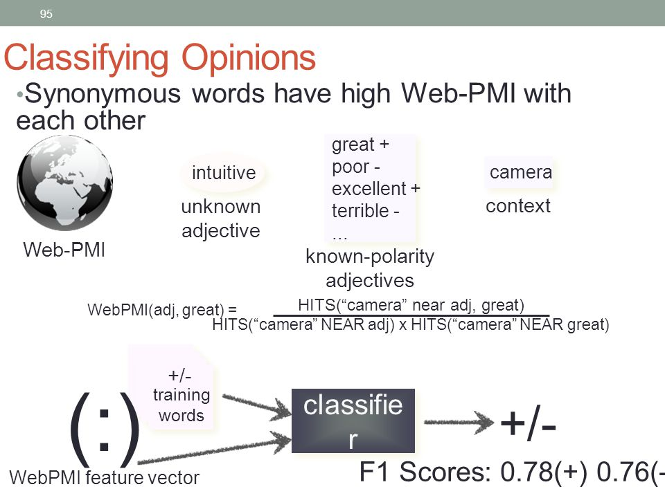 95 Classifying Opinions Synonymous words have high Web-PMI with each other Web-PMI great + poor - excellent + terrible -...