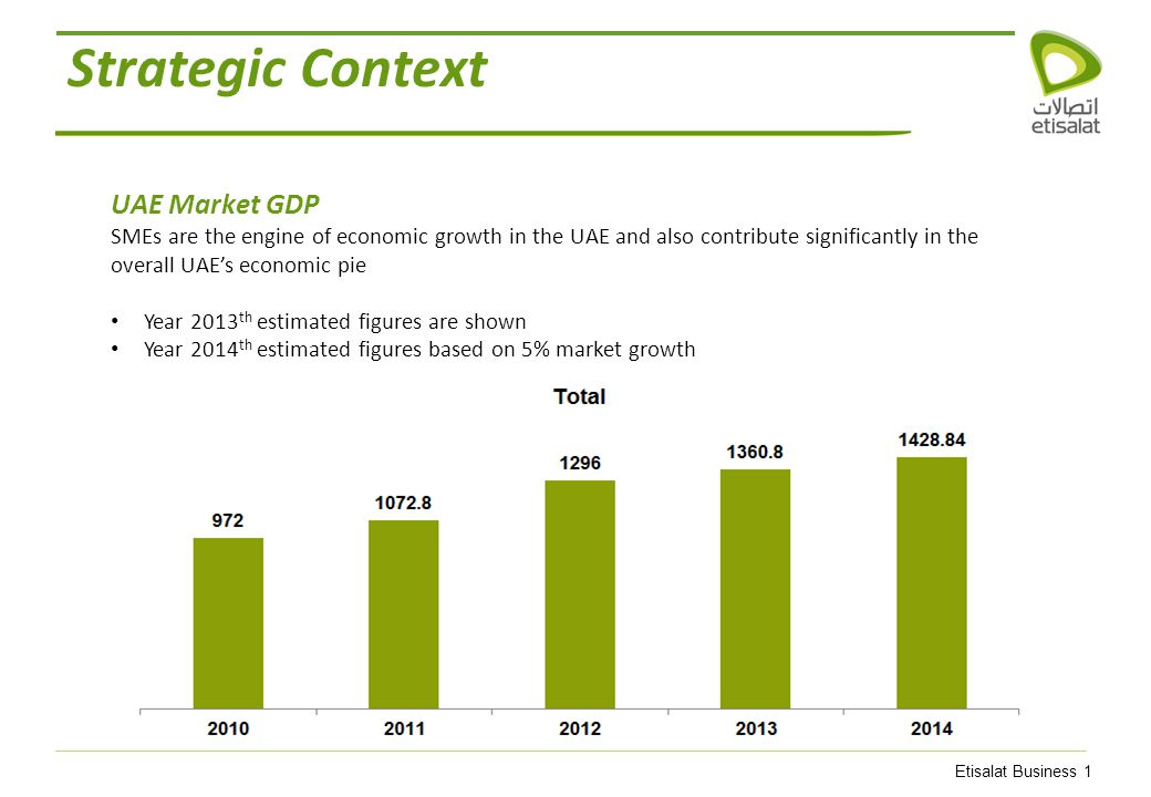 Etisalat Business 1 Strategic Context UAE Market GDP SMEs are the engine of economic growth in the UAE and also contribute significantly in the overall UAE's economic pie Year 2013 th estimated figures are shown Year 2014 th estimated figures based on 5% market growth