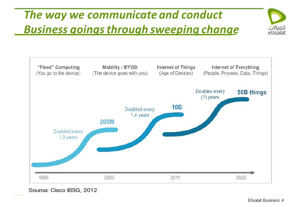 Etisalat Business 4 The way we communicate and conduct Business goings through sweeping change