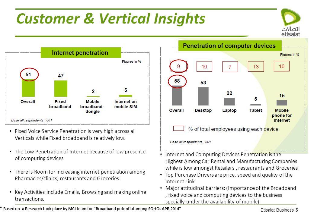 Etisalat Business 5 Internet and Computing Devices Penetration is the Highest Among Car Rental and Manufacturing Companies while is low amongst Retailers, restaurants and Groceries Top Purchase Drivers are price, speed and quality of the Internet Link Major attitudinal barriers: (Importance of the Broadband, fixed voice and computing devices to the business specially under the availability of mobile) Fixed Voice Service Penetration is very high across all Verticals while Fixed broadband is relatively low.