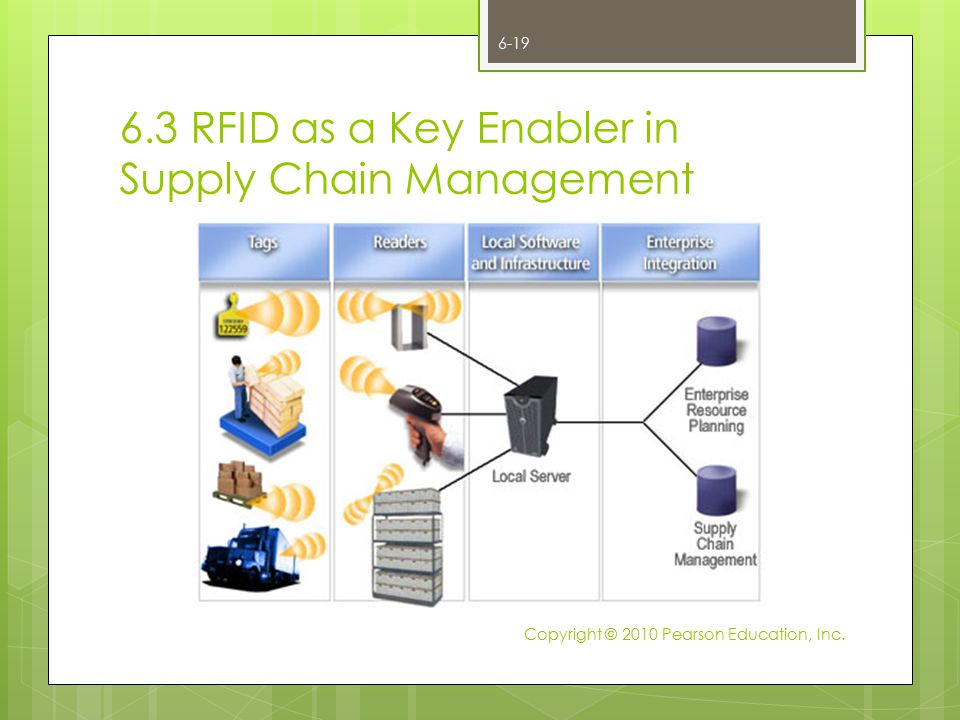 6.3 RFID as a Key Enabler in Supply Chain Management 6-19 Copyright © 2010 Pearson Education, Inc.