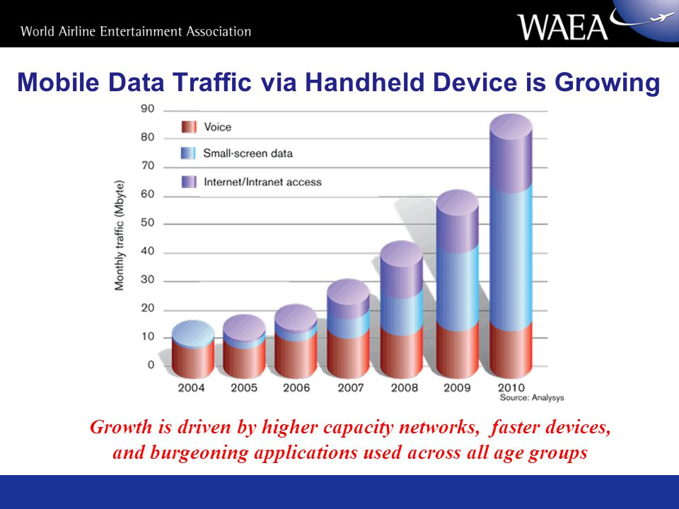 Mobile Data Traffic via Handheld Device is Growing Growth is driven by higher capacity networks, faster devices, and burgeoning applications used across all age groups
