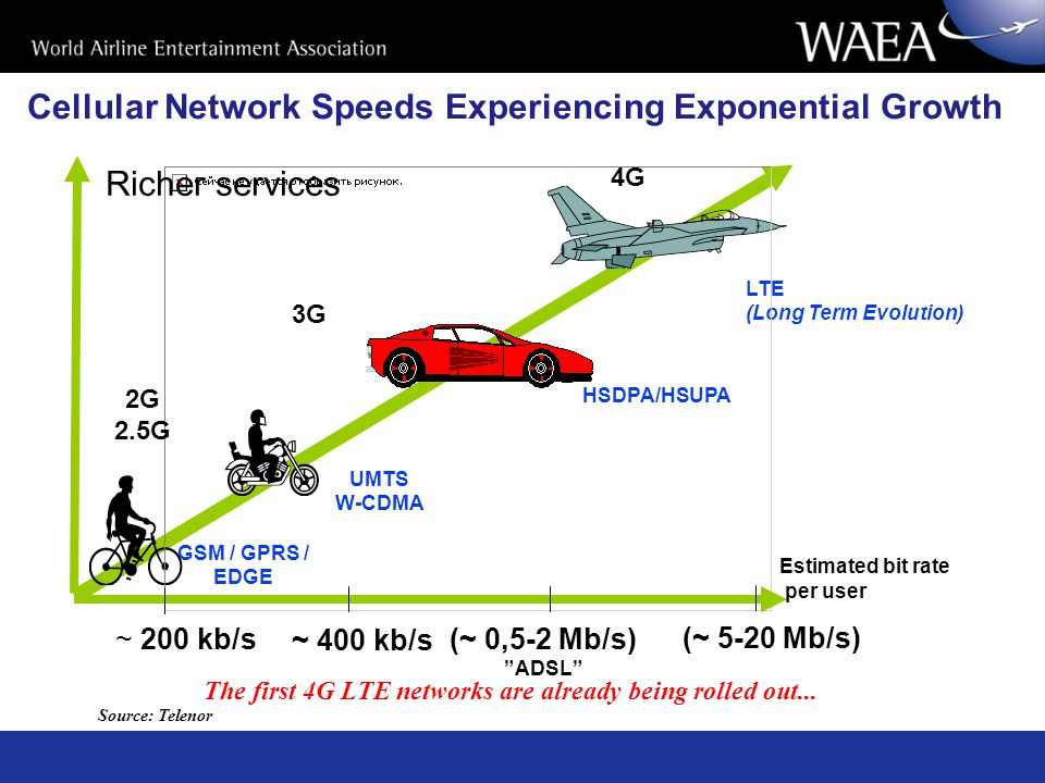 Cellular Network Speeds Experiencing Exponential Growth The first 4G LTE networks are already being rolled out...