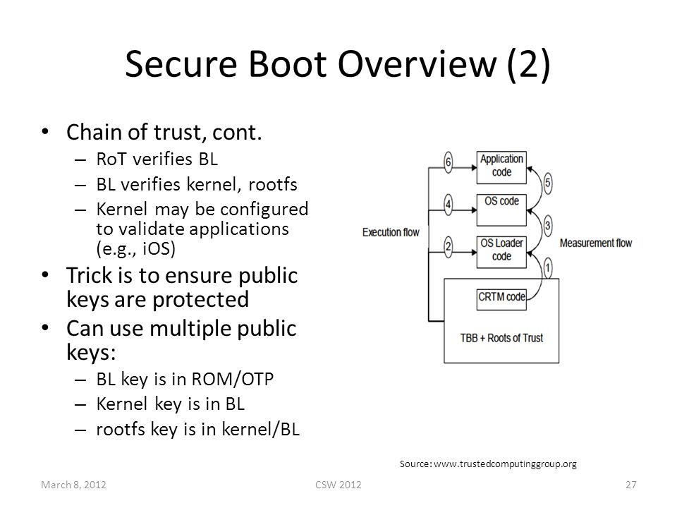 Secure Boot Overview (2) Chain of trust, cont.