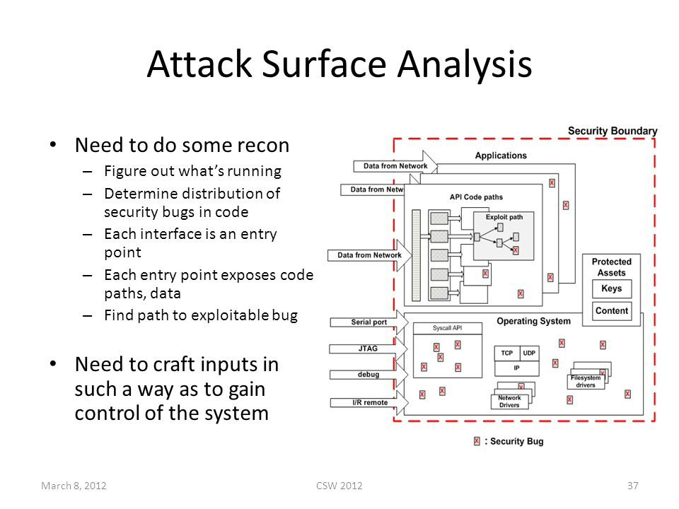 Attack Surface Analysis Need to do some recon – Figure out what's running – Determine distribution of security bugs in code – Each interface is an entry point – Each entry point exposes code paths, data – Find path to exploitable bug Need to craft inputs in such a way as to gain control of the system March 8, 2012CSW 201237