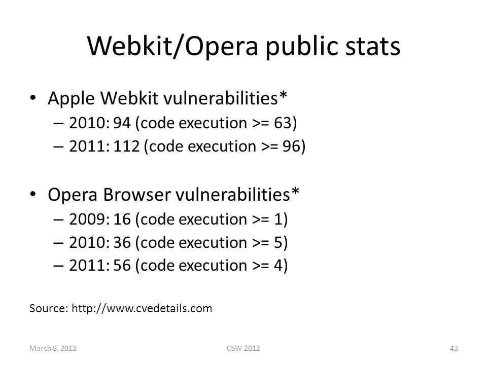 Webkit/Opera public stats Apple Webkit vulnerabilities* – 2010: 94 (code execution >= 63) – 2011: 112 (code execution >= 96) Opera Browser vulnerabilities* – 2009: 16 (code execution >= 1) – 2010: 36 (code execution >= 5) – 2011: 56 (code execution >= 4) Source: http://www.cvedetails.com March 8, 2012CSW 201243