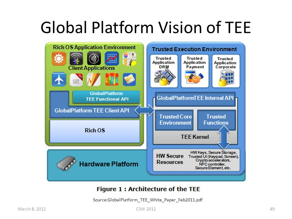 Global Platform Vision of TEE March 8, 2012CSW 201249 Source:GlobalPlatform_TEE_White_Paper_Feb2011.pdf