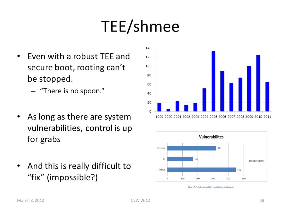 TEE/shmee Even with a robust TEE and secure boot, rooting can't be stopped.
