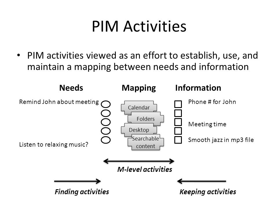 PIM Activities NeedsMappingInformation Remind John about meeting Listen to relaxing music.