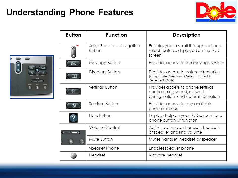 Understanding Phone Features ButtonFunctionDescription Scroll Bar – or – Navigation Button Enables you to scroll through text and select features displayed on the LCD screen Message ButtonProvides access to the Message system Directory ButtonProvides access to system directories (Corporate Directory, Missed, Placed & Received Calls) Settings ButtonProvides access to phone settings; contrast, ring sound, network configuration, and status information Services ButtonProvides access to any available phone services Help ButtonDisplays help on your LCD screen for a phone button or function Volume ControlAdjusts volume on handset, headset, or speaker and ring volume Mute ButtonMutes handset, headset or speaker Speaker PhoneEnables speaker phone HeadsetActivate headset *