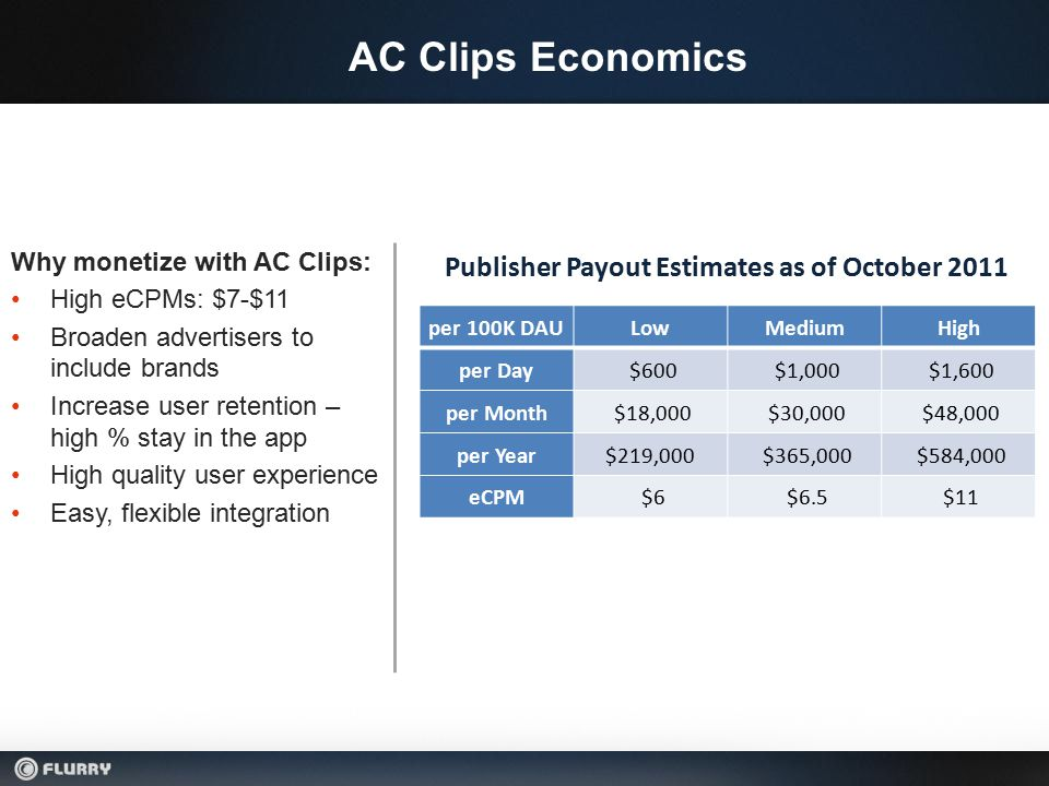 AC Clips Economics Why monetize with AC Clips: High eCPMs: $7-$11 Broaden advertisers to include brands Increase user retention – high % stay in the app High quality user experience Easy, flexible integration Publisher Payout Estimates as of October 2011 per 100K DAULowMediumHigh per Day $600 $1,000 $1,600 per Month $18,000 $30,000 $48,000 per Year$219,000 $365,000 $584,000 eCPM $6 $6.5 $11
