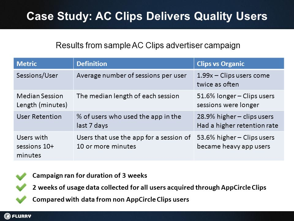 Case Study: AC Clips Delivers Quality Users MetricDefinitionClips vs Organic Sessions/UserAverage number of sessions per user1.99x – Clips users come twice as often Median Session Length (minutes) The median length of each session51.6% longer – Clips users sessions were longer User Retention% of users who used the app in the last 7 days 28.9% higher – clips users Had a higher retention rate Users with sessions 10+ minutes Users that use the app for a session of 10 or more minutes 53.6% higher – Clips users became heavy app users Campaign ran for duration of 3 weeks 2 weeks of usage data collected for all users acquired through AppCircle Clips Compared with data from non AppCircle Clips users Results from sample AC Clips advertiser campaign