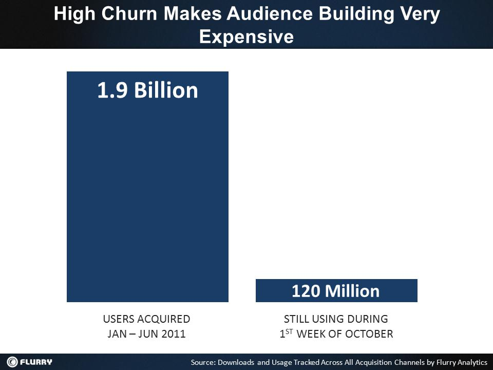 USERS ACQUIRED JAN – JUN 2011 1.9 Billion Source: Downloads and Usage Tracked Across All Acquisition Channels by Flurry Analytics 120 Million STILL USING DURING 1 ST WEEK OF OCTOBER High Churn Makes Audience Building Very Expensive