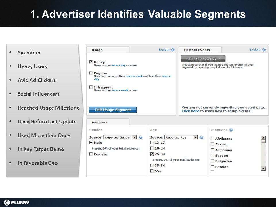 1. Advertiser Identifies Valuable Segments Spenders Spenders Heavy Users Heavy Users Avid Ad Clickers Avid Ad Clickers Social Influencers Social Influ