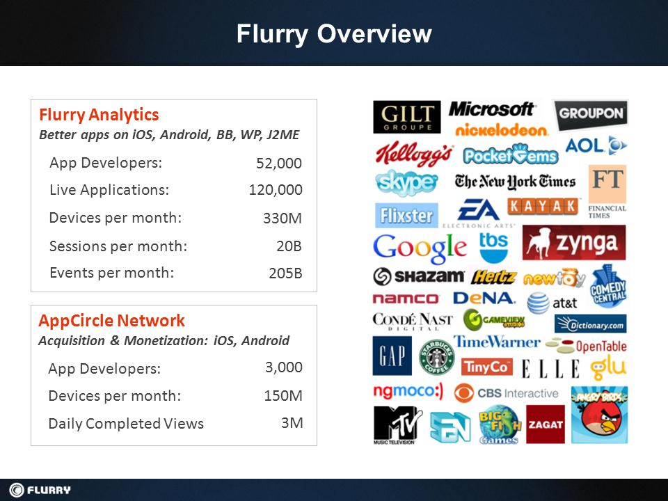Flurry Overview 52,000 120,000 App Developers: Live Applications: Flurry Analytics Better apps on iOS, Android, BB, WP, J2ME 330M Devices per month: 20B Sessions per month: AppCircle Network Acquisition & Monetization: iOS, Android 3,000 App Developers: 150M Devices per month: 205B Events per month: 3M Daily Completed Views