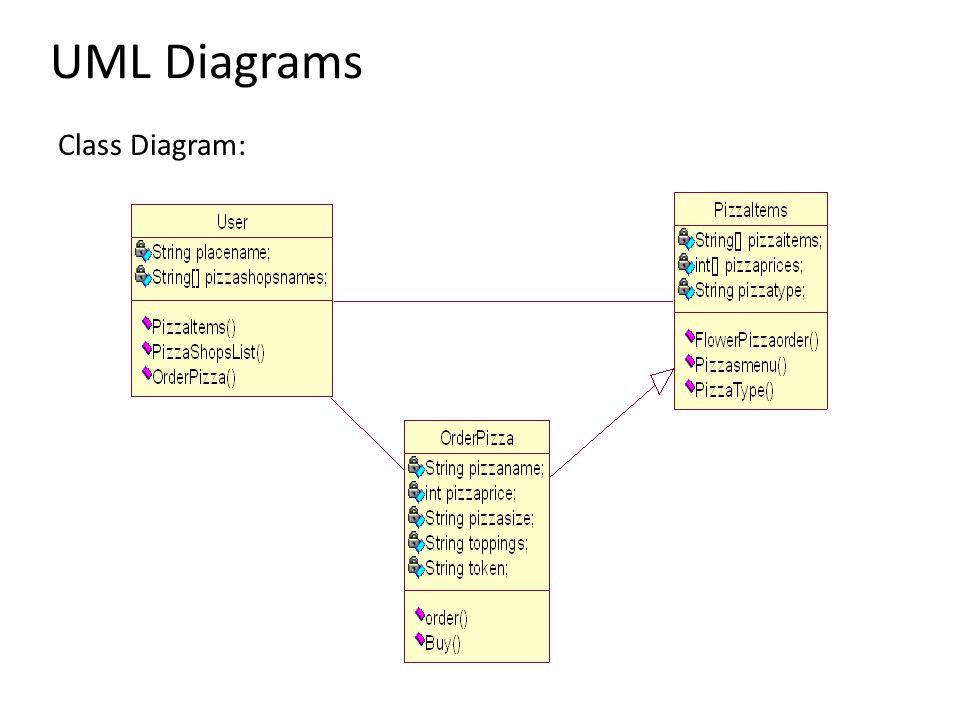 Usecase Diagram: UML Diagrams