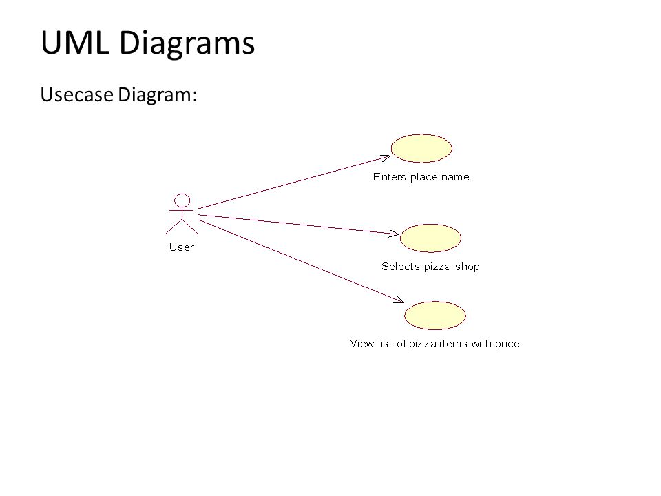 Sequence Diagram: UML Diagrams