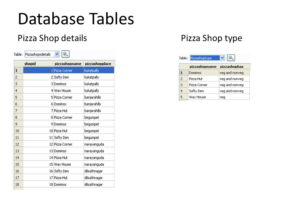 Database Tables Pizza Items
