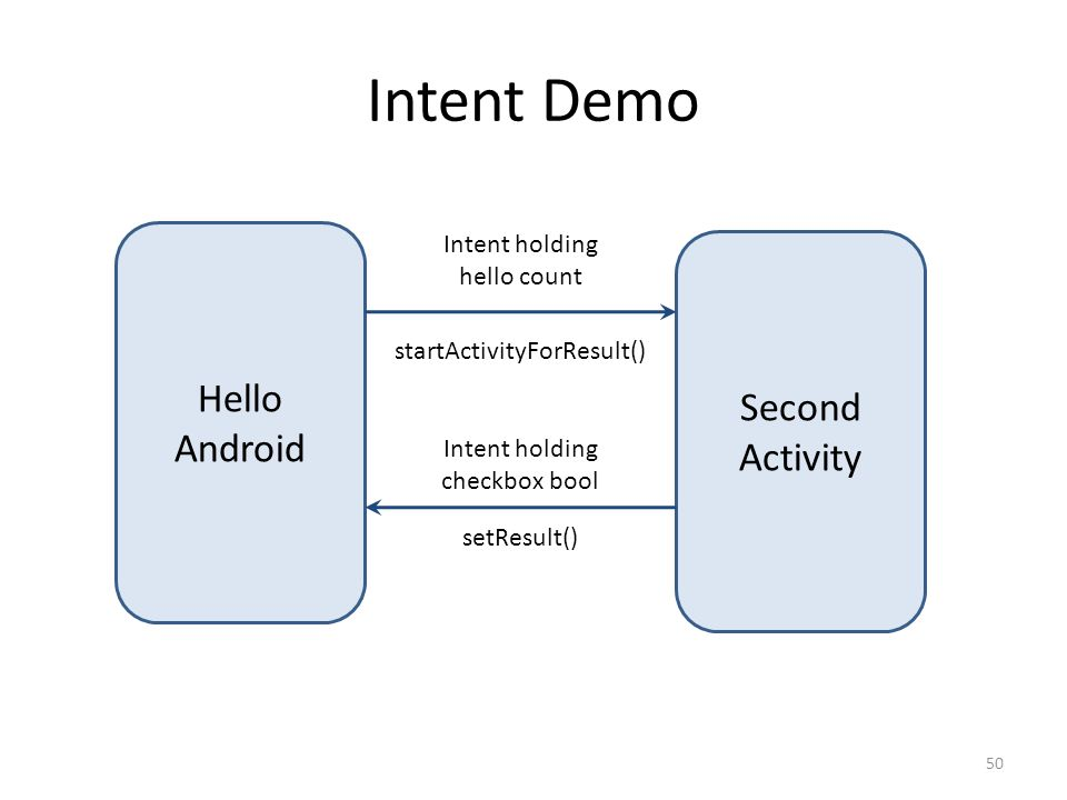 Intent Demo 50 Hello Android Second Activity Intent holding hello count startActivityForResult() Intent holding checkbox bool setResult()