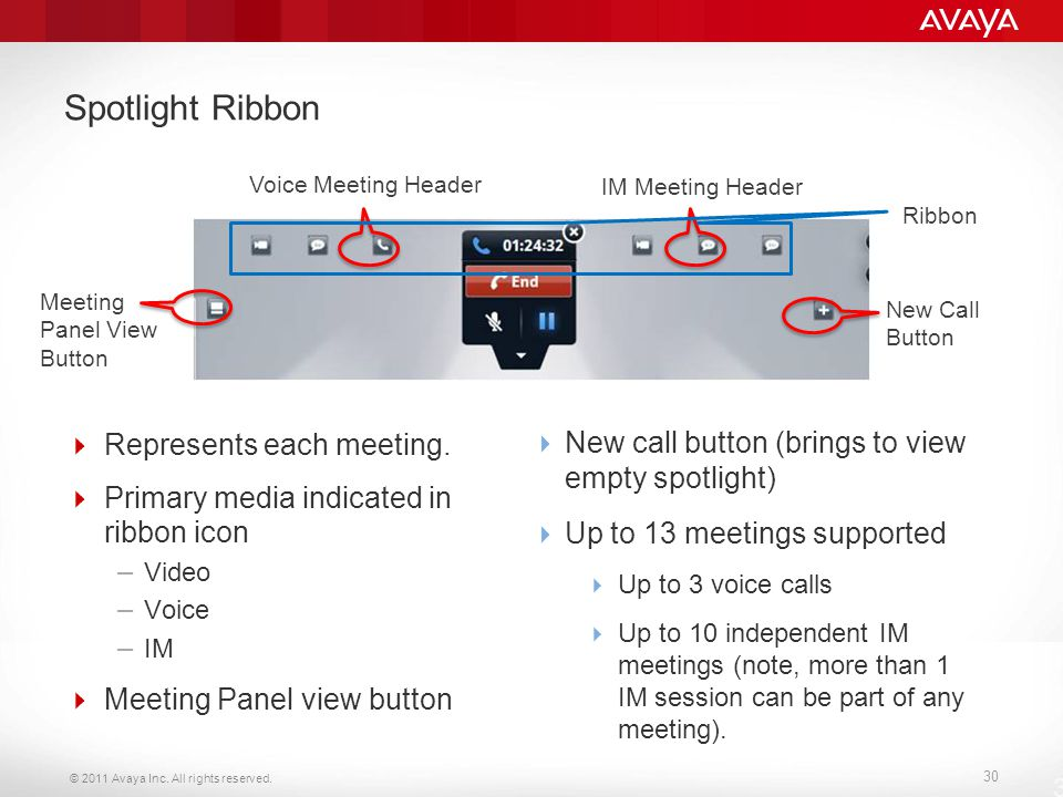 © 2011 Avaya Inc. All rights reserved. 30 Spotlight Ribbon  Represents each meeting.