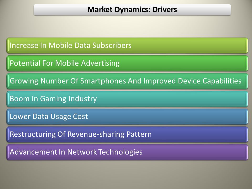 Market Dynamics: Drivers Increase In Mobile Data SubscribersPotential For Mobile AdvertisingGrowing Number Of Smartphones And Improved Device CapabilitiesBoom In Gaming IndustryLower Data Usage CostRestructuring Of Revenue-sharing PatternAdvancement In Network Technologies