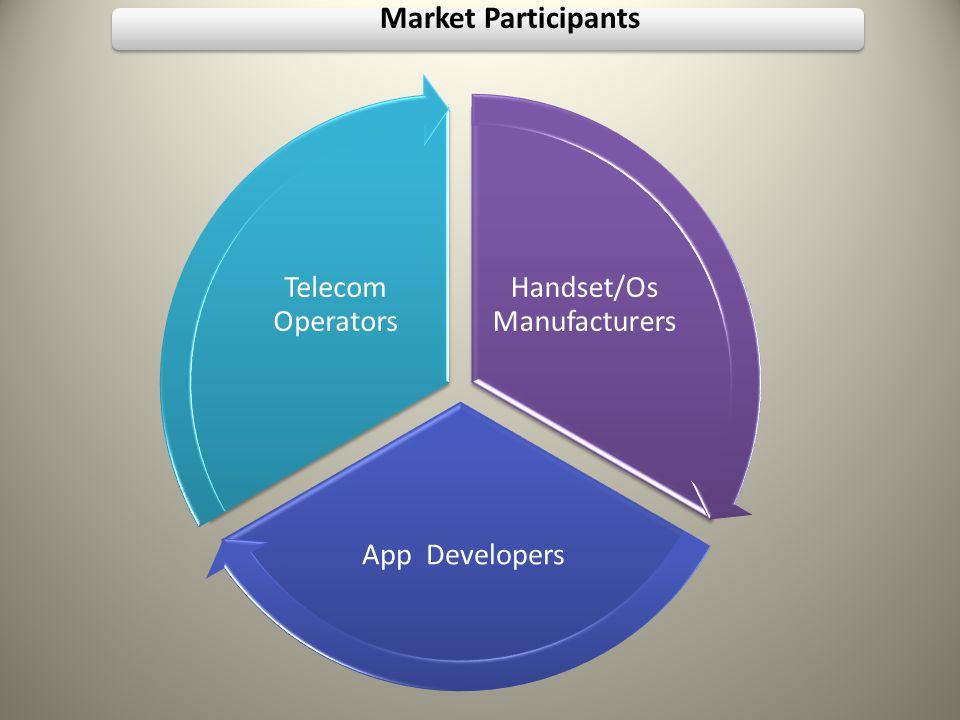 Market Participants Handset/Os Manufacturers App Developers Telecom Operators