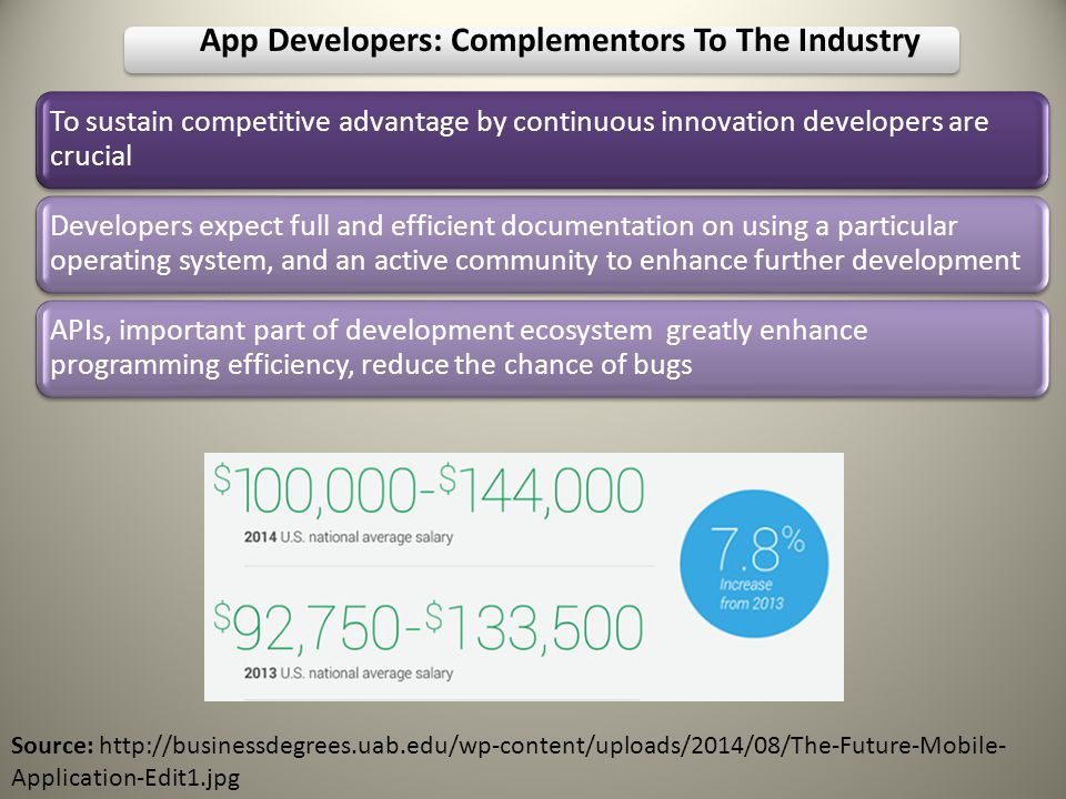 To sustain competitive advantage by continuous innovation developers are crucial Developers expect full and efficient documentation on using a particular operating system, and an active community to enhance further development APIs, important part of development ecosystem greatly enhance programming efficiency, reduce the chance of bugs App Developers: Complementors To The Industry Source: http://businessdegrees.uab.edu/wp-content/uploads/2014/08/The-Future-Mobile- Application-Edit1.jpg