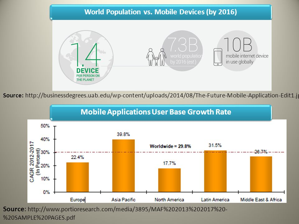 World Population vs. Mobile Devices (by 2016) Source: http://businessdegrees.uab.edu/wp-content/uploads/2014/08/The-Future-Mobile-Application-Edit1.jp