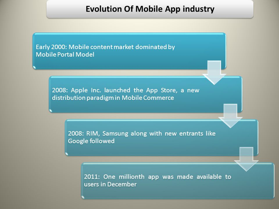 Evolution Of Mobile App industry Early 2000: Mobile content market dominated by Mobile Portal Model 2008: Apple Inc.