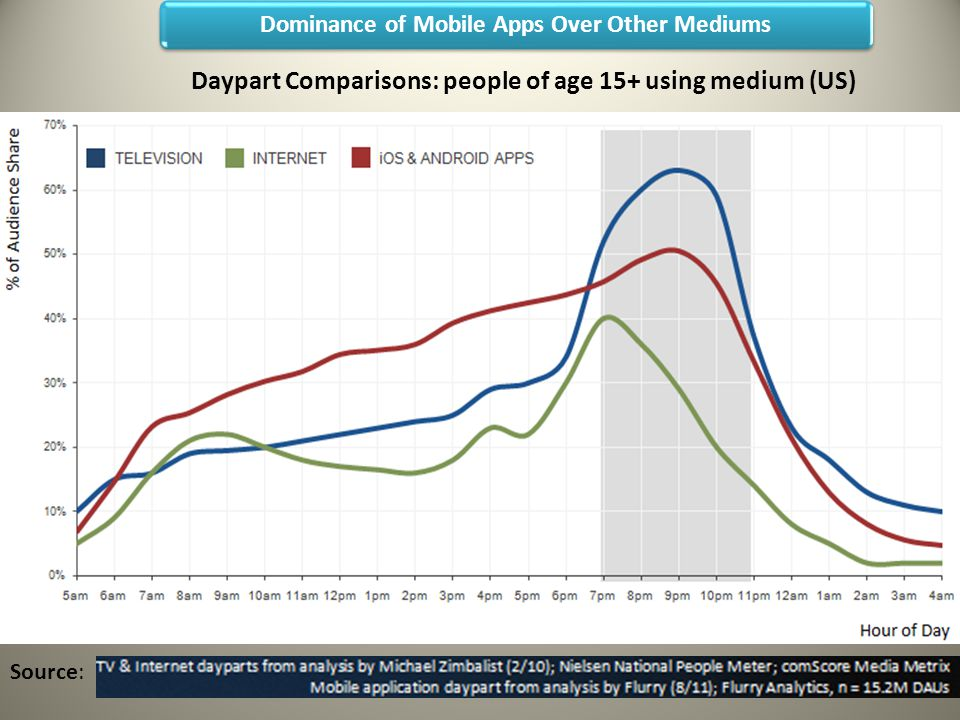 Dominance of Mobile Apps Over Other Mediums Source: Daypart Comparisons: people of age 15+ using medium (US)
