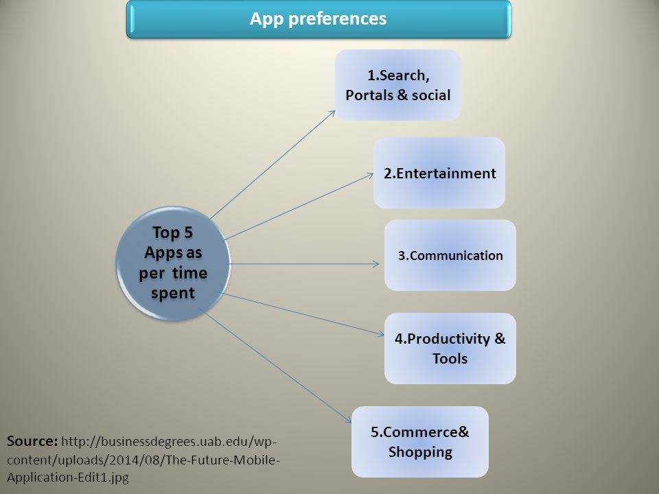 App preferences Top 5 Apps as per time spent 1.Search, Portals & social 2.Entertainment 3.Communication 4.Productivity & Tools 5.Commerce& Shopping Source: http://businessdegrees.uab.edu/wp- content/uploads/2014/08/The-Future-Mobile- Application-Edit1.jpg