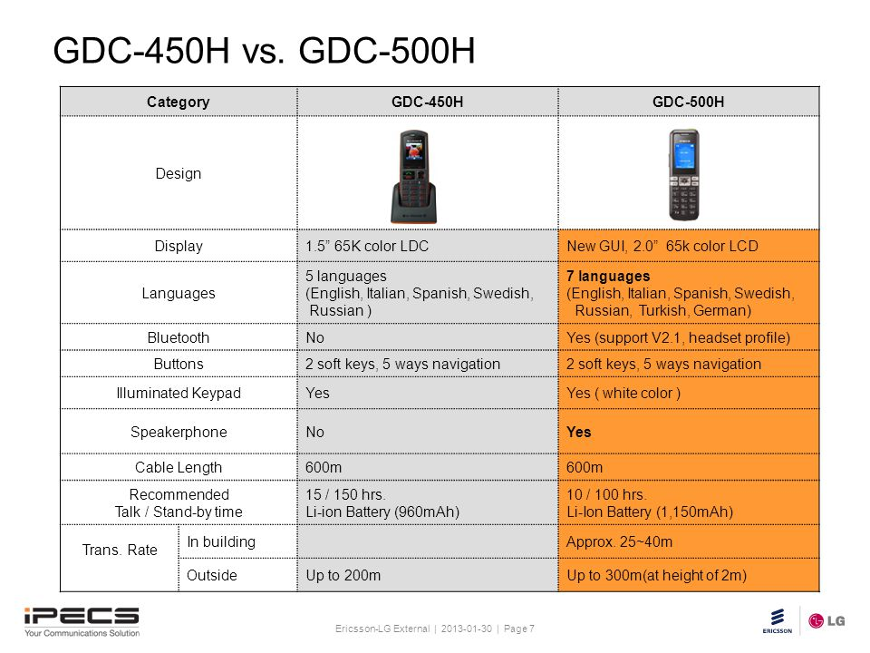 Ericsson-LG External | 2013-01-30 | Page 7 Slide title 30 pt Text and bullet level 1 minimum 24 pt Bullets level 2-5 minimum 20 pt Do not add objects