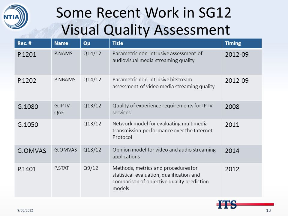 Some Recent Work in SG12 Visual Quality Assessment Rec.