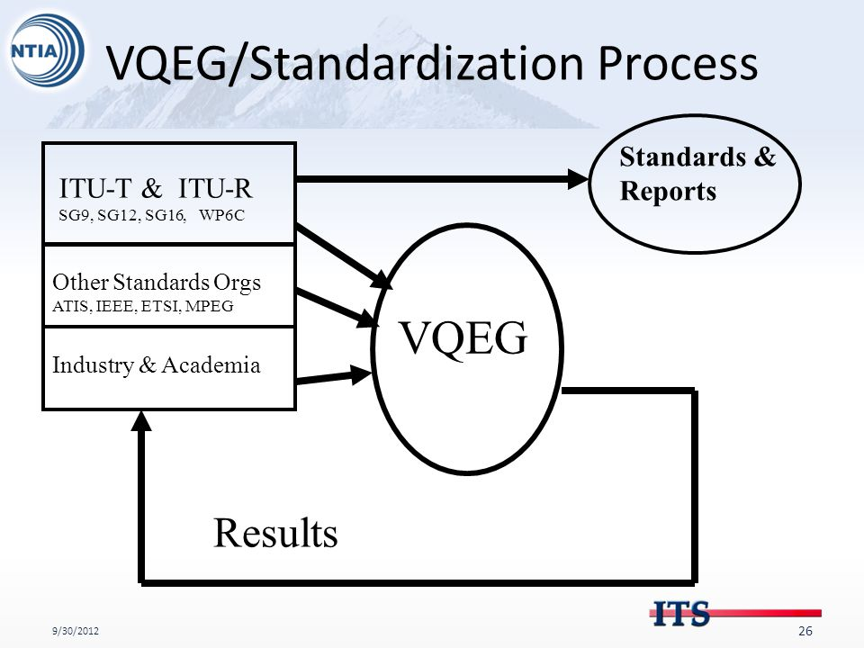 VQEG/Standardization Process 9/30/2012 26 ITU-T & SG9, SG12, SG16 ITU-R, WP6C Other Standards Orgs ATIS, IEEE, ETSI, MPEG VQEG Results Industry & Academia Standards & Reports