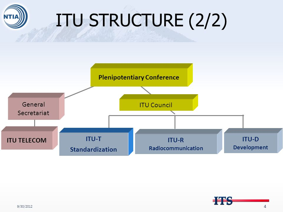 ITU STRUCTURE (2/2) 9/30/2012 4 Plenipotentiary Conference ITU Council ITU-T Standardization ITU-R Radiocommunication ITU-D Development General Secretariat ITU TELECOM
