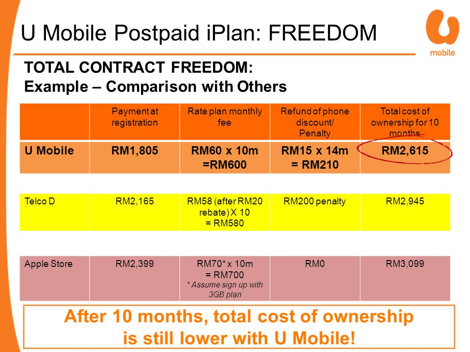 TOTAL CONTRACT FREEDOM: Example – Comparison with Others Payment at registration Rate plan monthly fee Refund of phone discount/ Penalty Total cost of ownership for 10 months U MobileRM1,805RM60 x 10m =RM600 RM15 x 14m = RM210 RM2,615 Telco DRM2,165RM58 (after RM20 rebate) X 10 = RM580 RM200 penaltyRM2,945 Apple StoreRM2,399RM70* x 10m = RM700 * Assume sign up with 3GB plan RM0RM3,099 After 10 months, total cost of ownership is still lower with U Mobile.