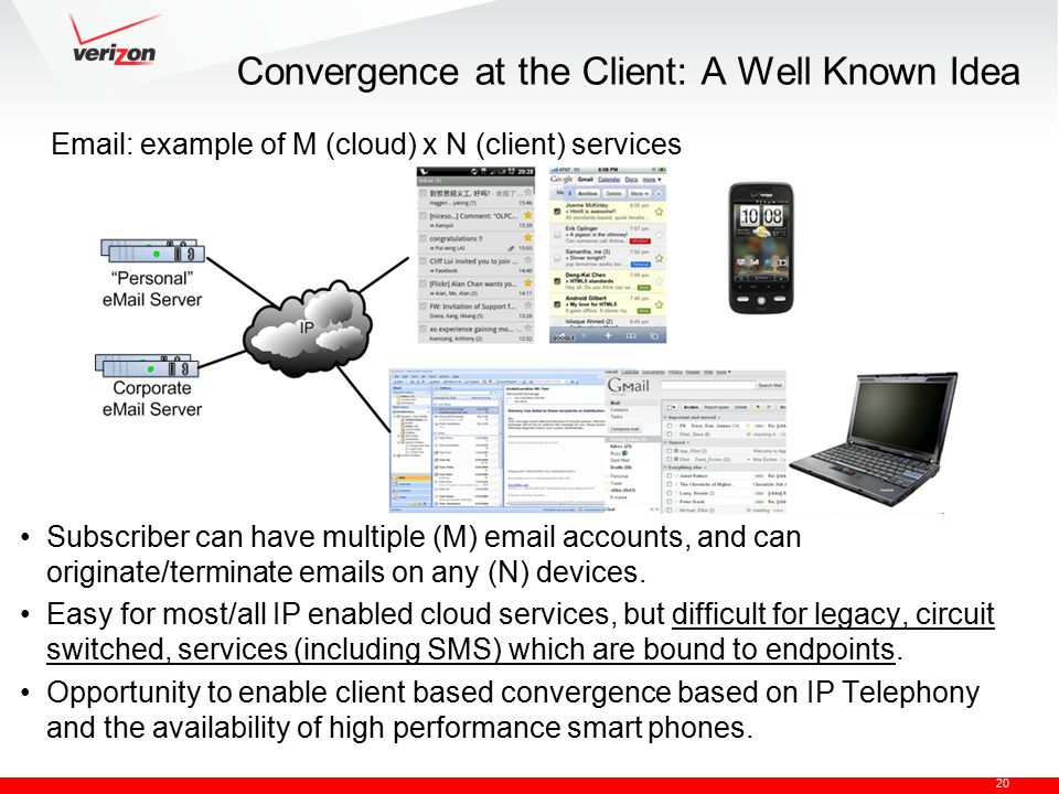 20 Convergence at the Client: A Well Known Idea Subscriber can have multiple (M) email accounts, and can originate/terminate emails on any (N) devices.