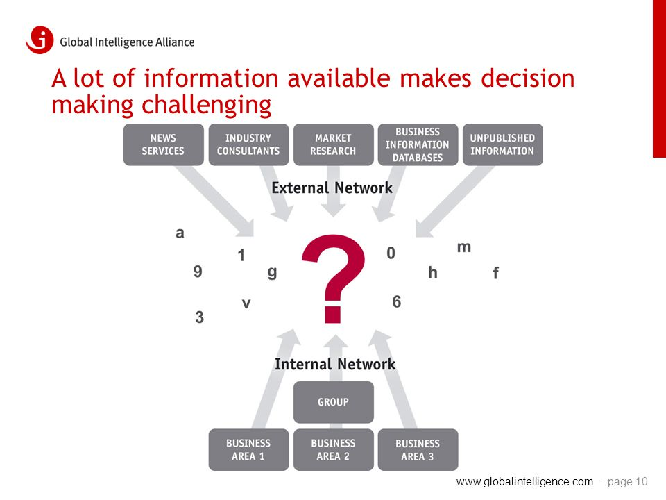 www.globalintelligence.com A lot of information available makes decision making challenging - page 10