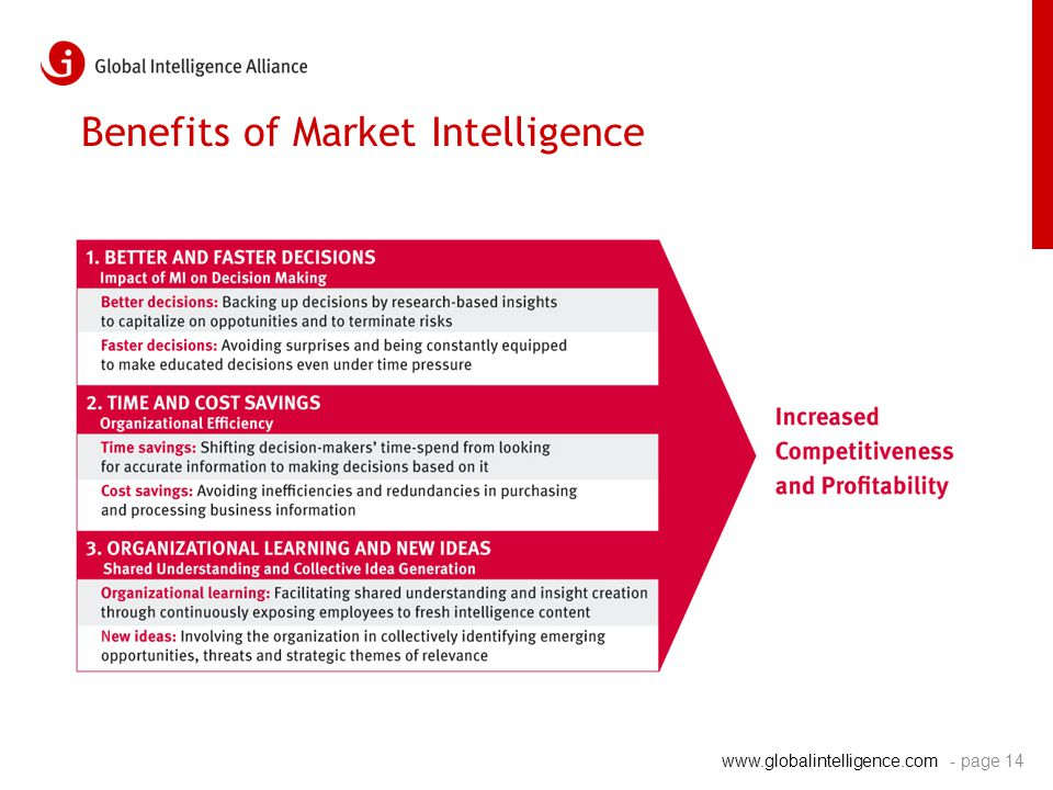 www.globalintelligence.com Benefits of Market Intelligence - page 14