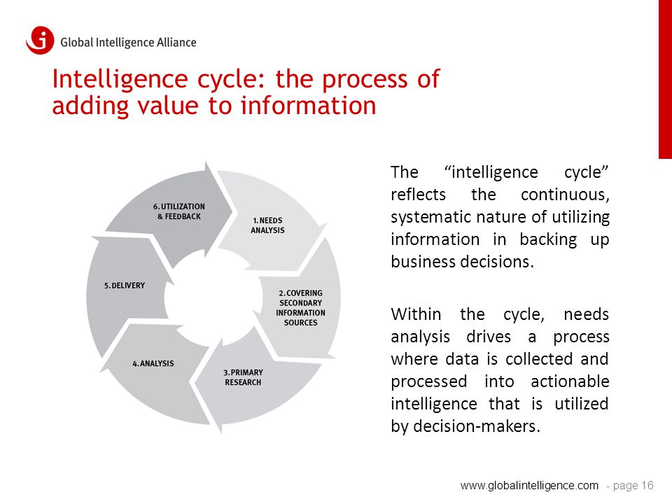 "www.globalintelligence.com Intelligence cycle: the process of adding value to information The ""intelligence cycle"" reflects the continuous, systematic"