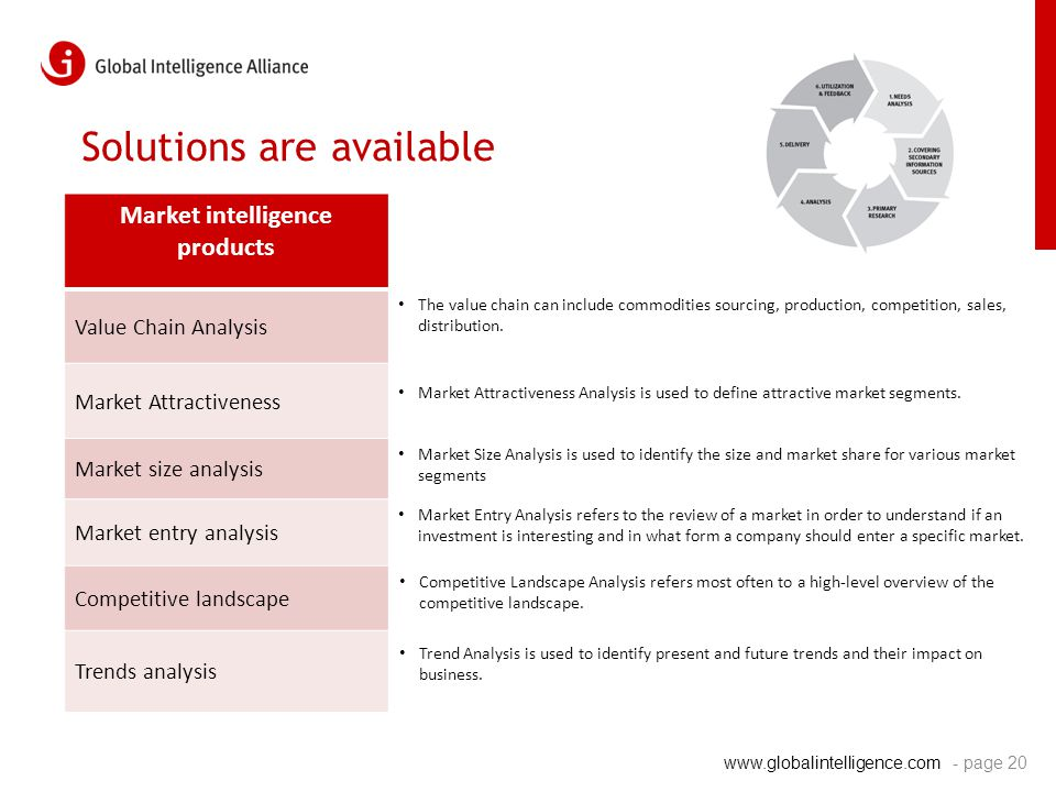 www.globalintelligence.com Solutions are available Market intelligence products Value Chain Analysis Market Attractiveness Market size analysis Market